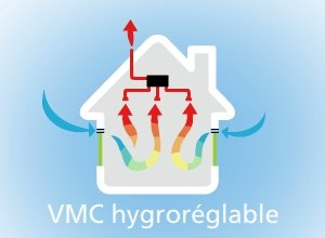 vmc-hygroreglable